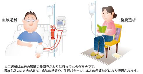 ●図⑩ 腎症